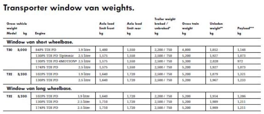 Chart showing VW T5 Axle weights for window vans